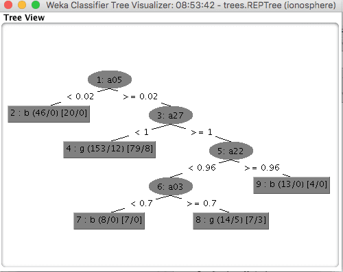 decision tree learning tutorial